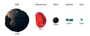 comparazione-dimensioni-bacteria-virus-uvc